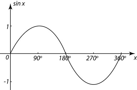 5.3.1 General Pattern For Y = Sinx, Y = Cosx And Y = Tanx
