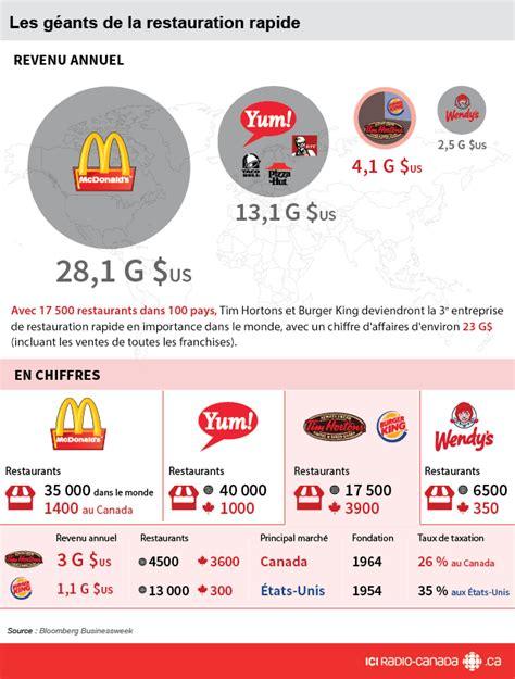 burger king siege social burger king et tim hortons fusionnent pour créer un géant