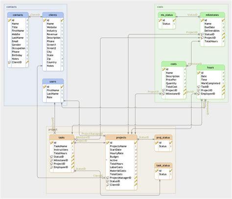 build  project management application  scratch