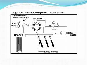 Impressed Current Cathodic Protection System Design Iccp