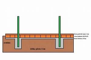 Jaký beton do základů plotu