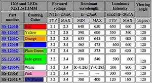 Image Result For Smd Led Size Chart
