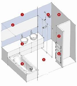 Plan Salle De Bain 7m2 : 3 types d 39 am nagements de salles de bains ~ Dode.kayakingforconservation.com Idées de Décoration