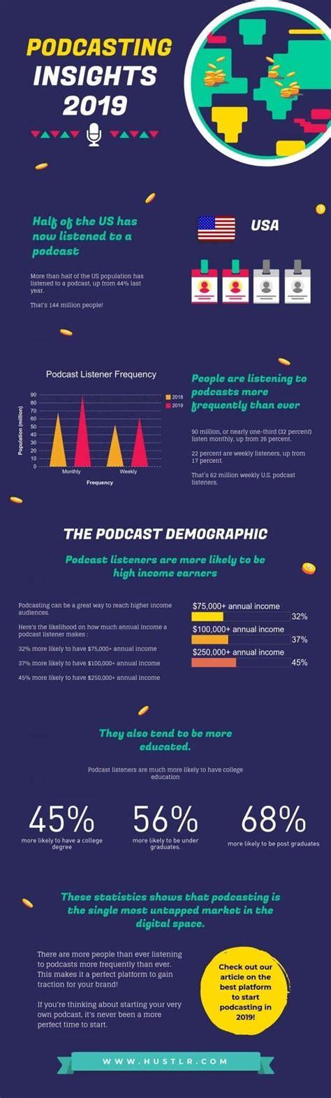 podcasting infographic insights podcast hustlr