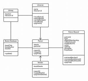 Class Diagram For Library Management System  Uml