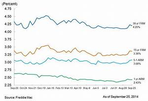 Average Mortgage Rates Slip After Last Week 39 S Big Jump
