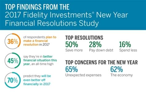 Annual Fidelity Resolutions Study Reveals Many
