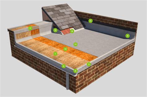 grp fibreglass roofs essex roofing romford