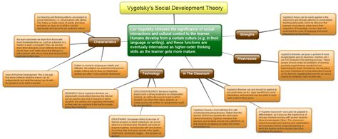 lev vygoskys socialcultural theory Lev vygotsky, a russian literary critic, educator and psychologist is known as the father of sociocultural theory humans can be studied or understood only as a part of society, culture or history and not in isolation the sociocultural theory is a theory of the mind.