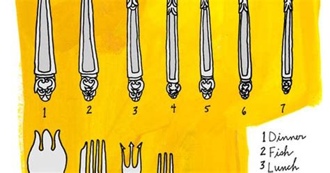 A Poster Showing Different Types Of Forks And Their Uses