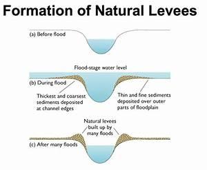 River Processes - Deposition