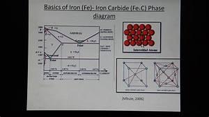 Introduction To Iron - Iron Carbide Phase Diagram
