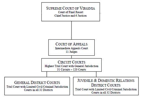 Virginia Judiciary