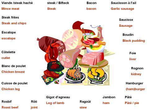 lexique cuisine anglais vocabulaire les viandes
