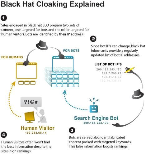 seo ranking definition what is cloaking in seo should you do cloaking in 2018