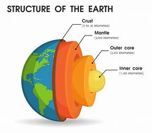 The Structure Of The World That Is Divided Into Layers To