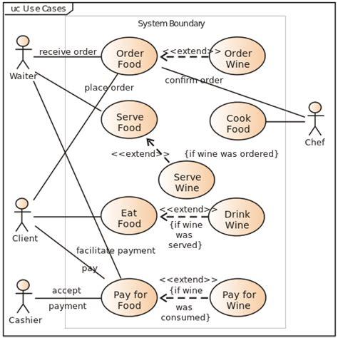 What Is Use Case Diagram (uml Use Case Diagram