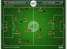 Liverpool 1 Manchester United 0 Tactical Analysis EPL