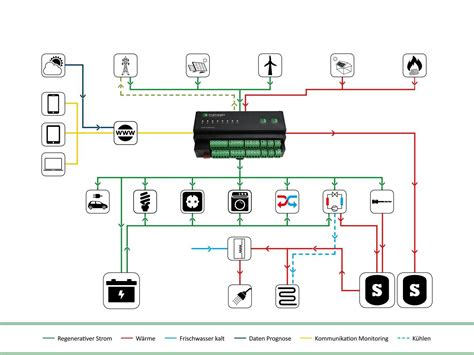 Energiekosten Senken  Emanager Optimiert Alle Prozesse