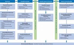 Translational Science Benefits Logic Model