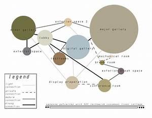 Bubble Diagram On Behance