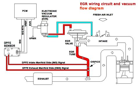 Exhaust Gas Recirculation Egr System Range