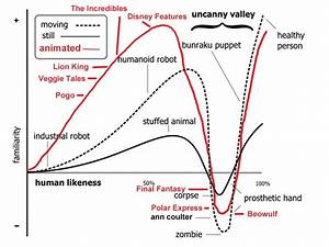 Chapter 1. The Uncanny Valley | Jonathan Joly - Can a ...