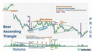 Bear Ascending Triangle — ToTheTick™
