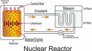 Working Principle Of Nuclear Power Plant