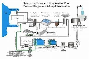 Seawater Desalination  Swro