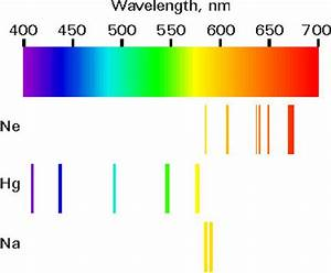 Spectrum Question