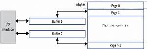 Block Diagram For At45db041 Memory Chip  It Uses Two Page