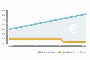 Speicher Solarstrom Preis : krannich speicherl sungen krannich solar ~ Articles-book.com Haus und Dekorationen