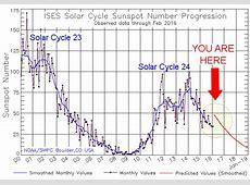 Goodbye Solar Cycle 24 QRZ Now – Amateur Radio News