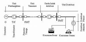 Sistem Distribusi Tenaga Listrik  Sistem Distribusi Tenaga
