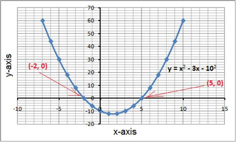 Use Graphing To Solve Quadratic Equations (algebra 1, Quadratic Equations) Mathplanet
