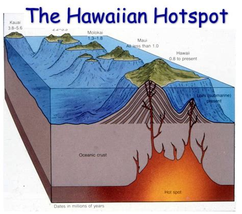 Diagram Of Hotspot by Hawaii Hotspot Hypothesis Widely Discredited Kgov