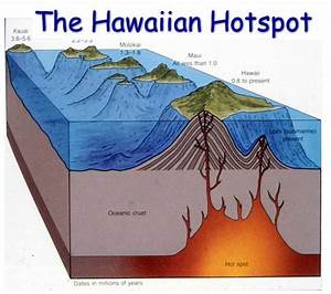 Hawaii Hotspot Hypothesis Widely Discredited