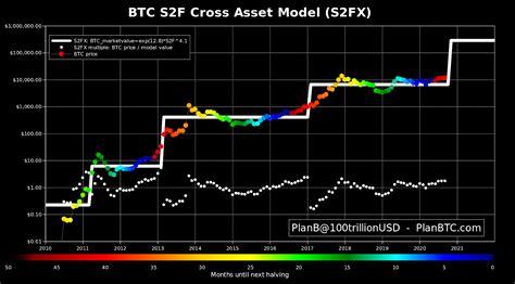 Фьючерсы для новичков binance | обучение трейдингу | криптовалюта и трейдинг | биткоин bitcoin btc. Plan B: Bitcoin va camino a los USD 288,000 mientras el modelo Stock-to-Flow funciona 'como reloj'