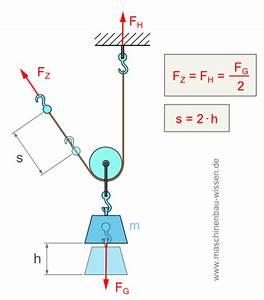 Wirkungsgrad Berechnen Physik : der flaschenzug grundlagen funktion ~ Themetempest.com Abrechnung