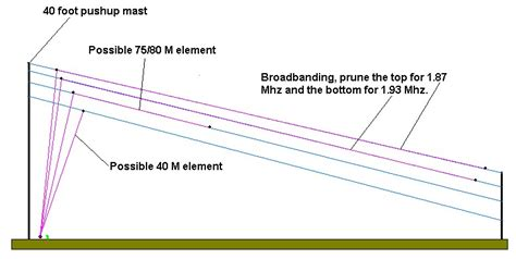 The K9ay Loop Antenna A Directional Eh Antenna For Hf