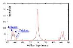 Wellenlänge Licht Berechnen : spektec vielseitiges spektroskopiesystem aus ~ Themetempest.com Abrechnung