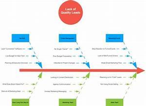 9 Exercises To Generate New Content Topics