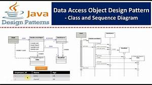 Data Access Object Design Pattern