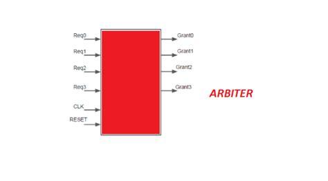 Assertion Based Verification Of A Round Robin Arbiter