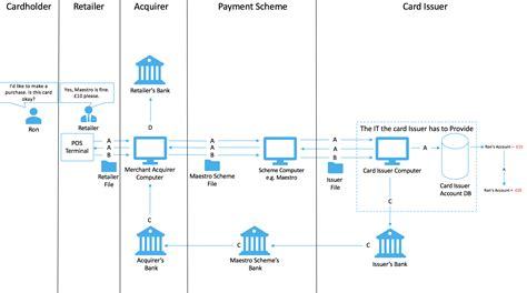 Issuing bank is a bank or financial institution that provides credit card to the customer. Card Acquirer Issuer Definition - Gemescool.org