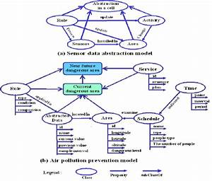 Air Pollution Monitoring System Architecture