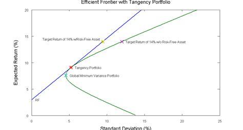 calculating  efficient frontier part