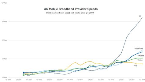 Mobile Broadband Speeds Better Than Old Fashioned Adsl. Quality Signs Of Stroke. Concussion Signs. Pregnancy Signs. Diy Wood Signs. Drama Signs Of Stroke. Property Signs Of Stroke. Wellness Signs Of Stroke. Lesions Signs Of Stroke