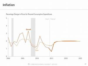 CONGRESSIONAL BUDGET OFFICE 17 Inflation
